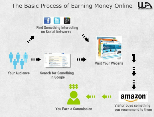 online money making process infographic