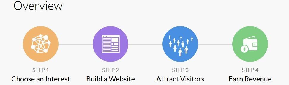 Online Revenue Overview