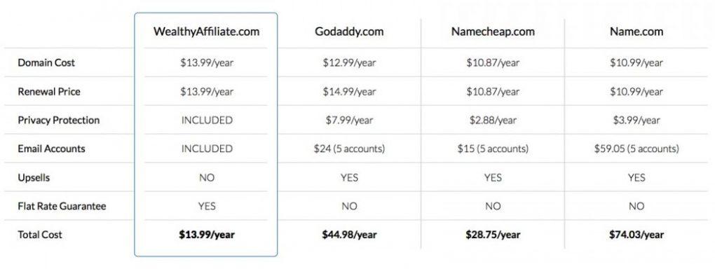 sitedomains_comparison-table